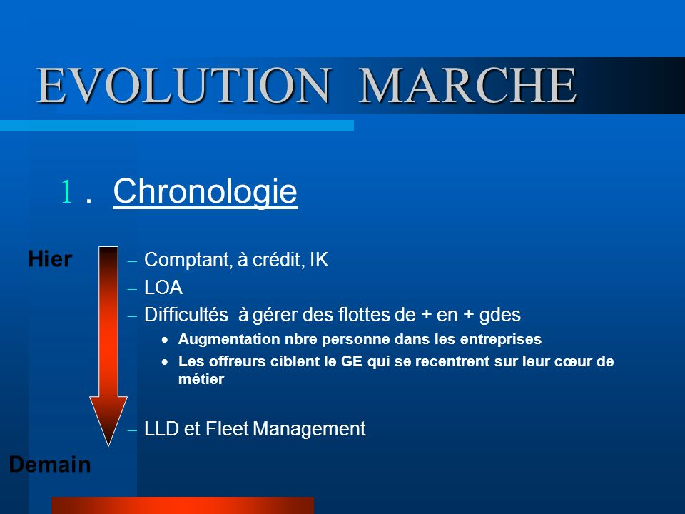 EVOLUTION MARCHE . Chronologie Hier Demain Comptant, à crédit, IK LOA