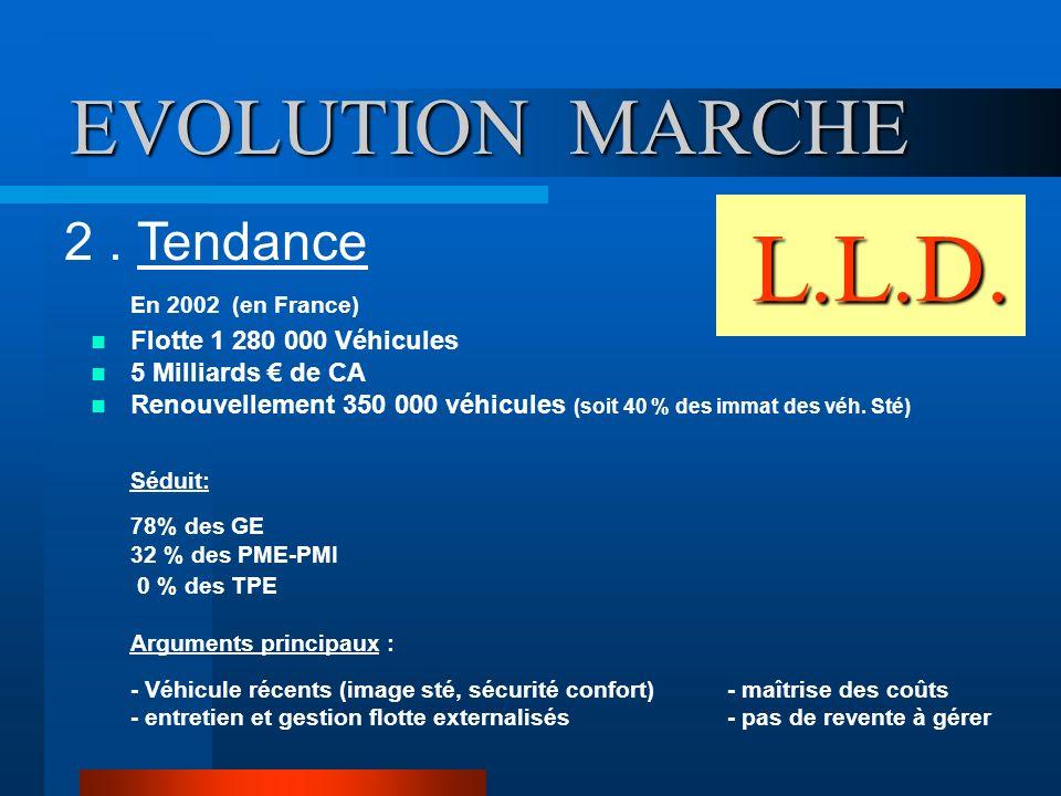 L.L.D. EVOLUTION MARCHE . Tendance Flotte 1 280 000 Véhicules