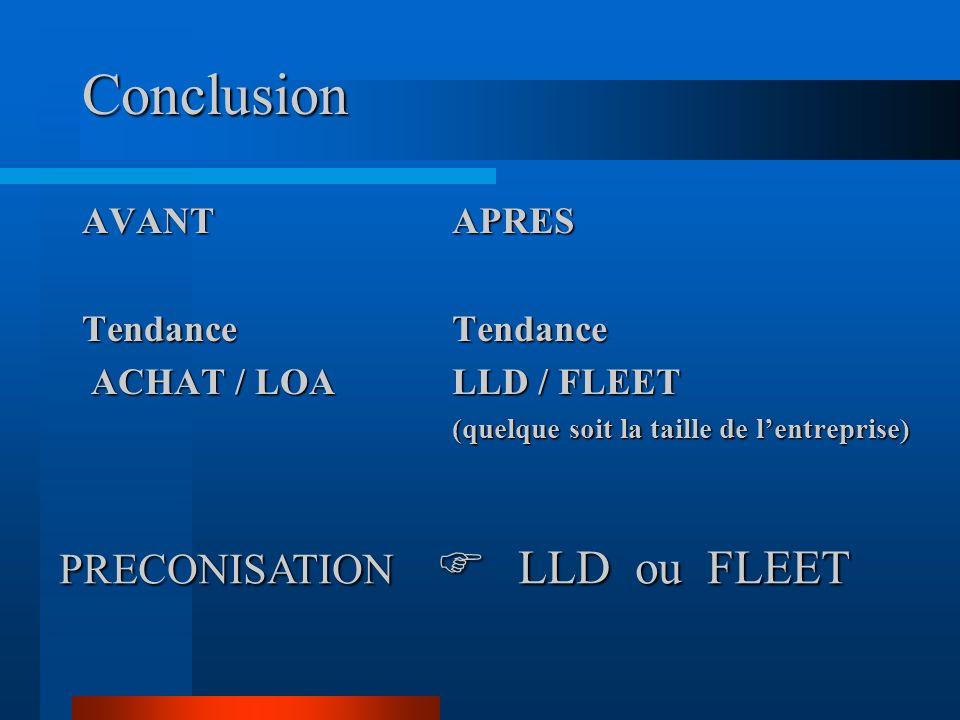 Conclusion PRECONISATION  LLD ou FLEET AVANT Tendance ACHAT / LOA