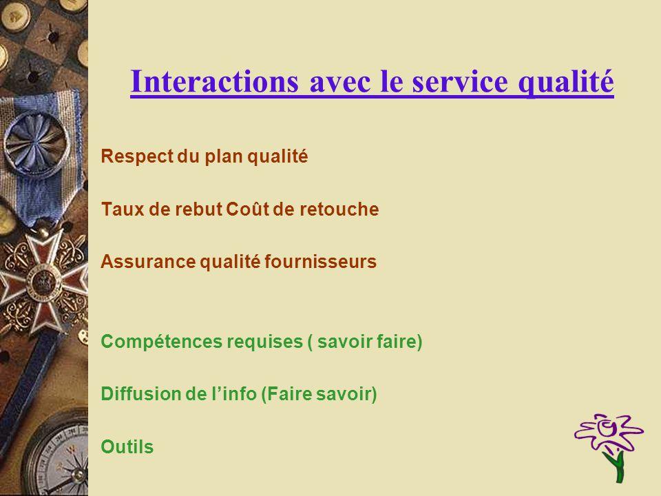 Interactions avec le service qualité