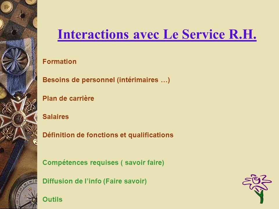 Interactions avec Le Service R.H.