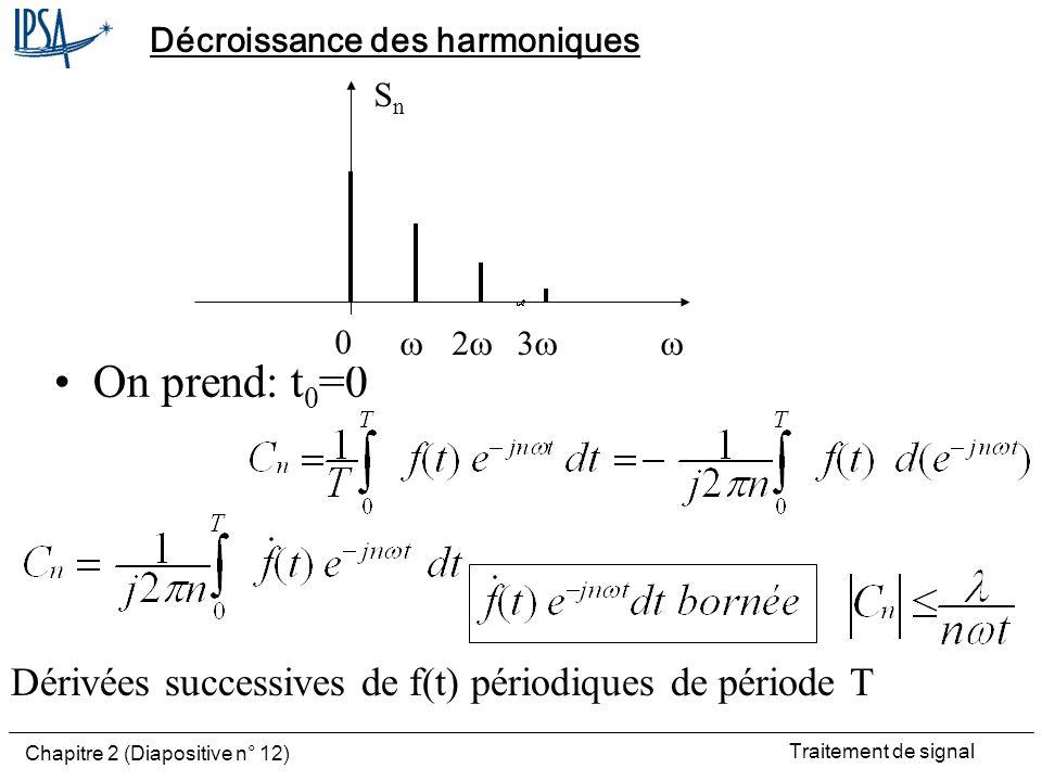 Décroissance des harmoniques