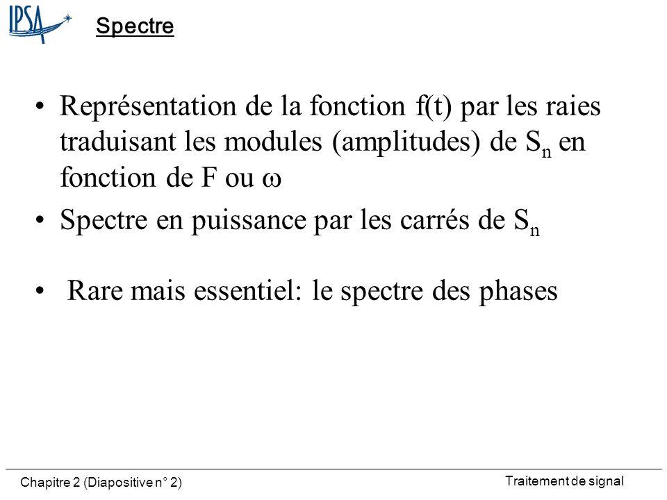 Spectre en puissance par les carrés de Sn