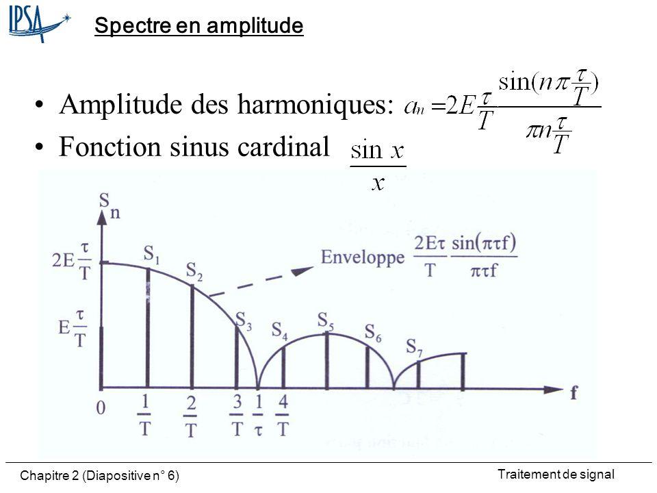 Amplitude des harmoniques: Fonction sinus cardinal