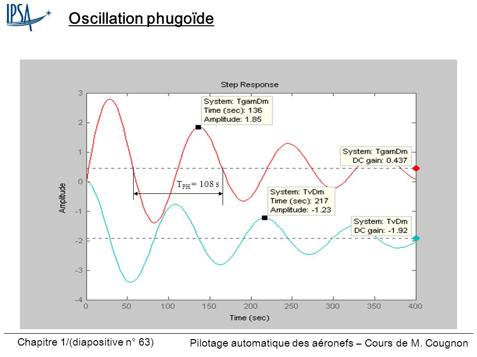 Oscillation phugoïde TPH = 108 s