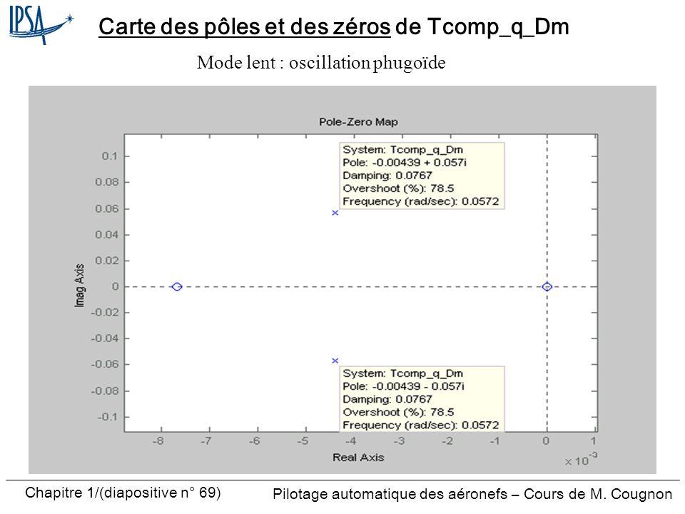 Carte des pôles et des zéros de Tcomp_q_Dm