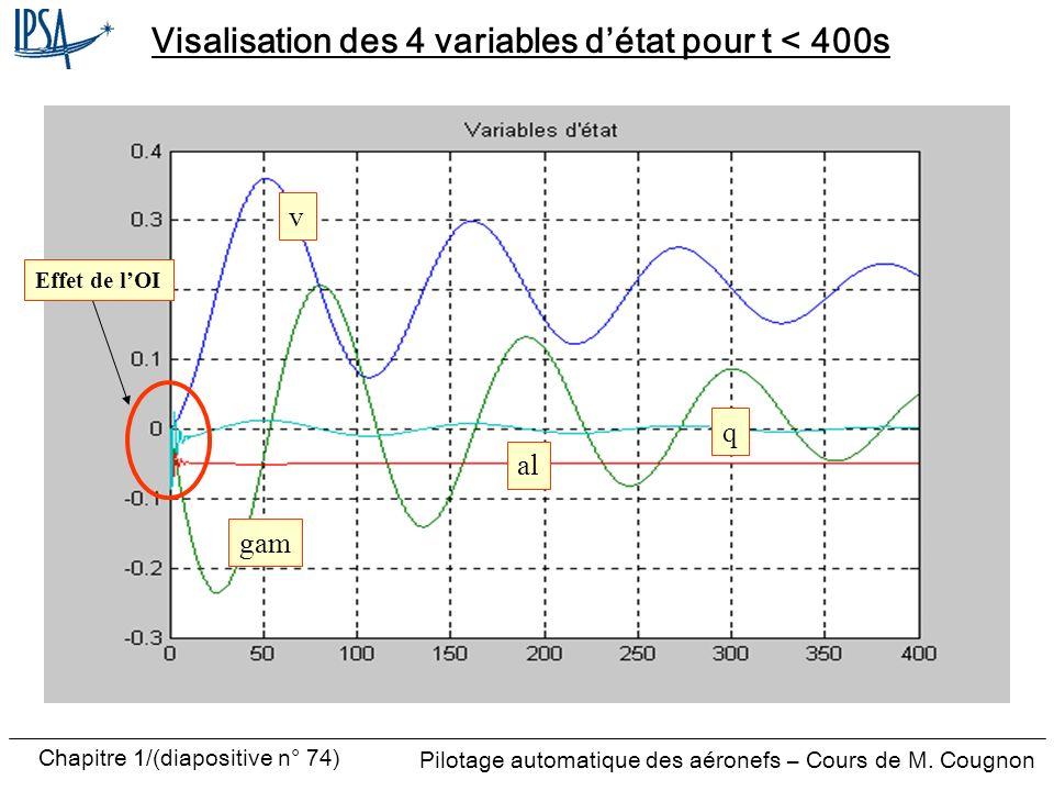 Visalisation des 4 variables d'état pour t < 400s