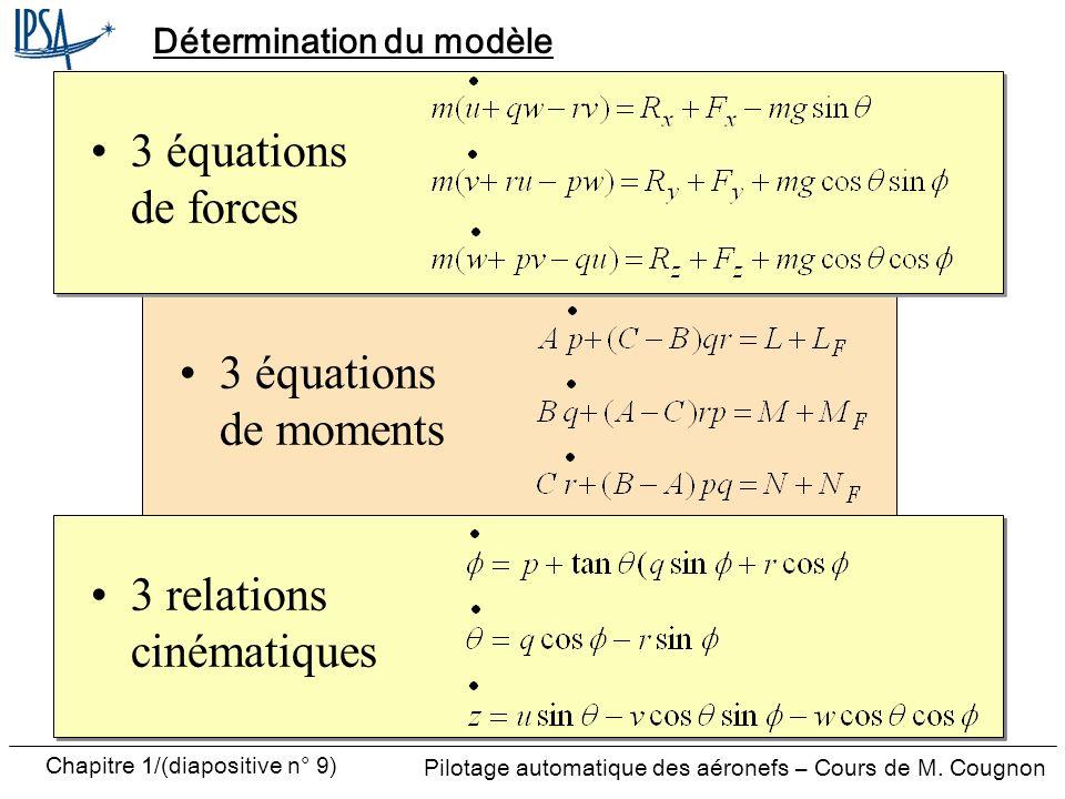 Détermination du modèle