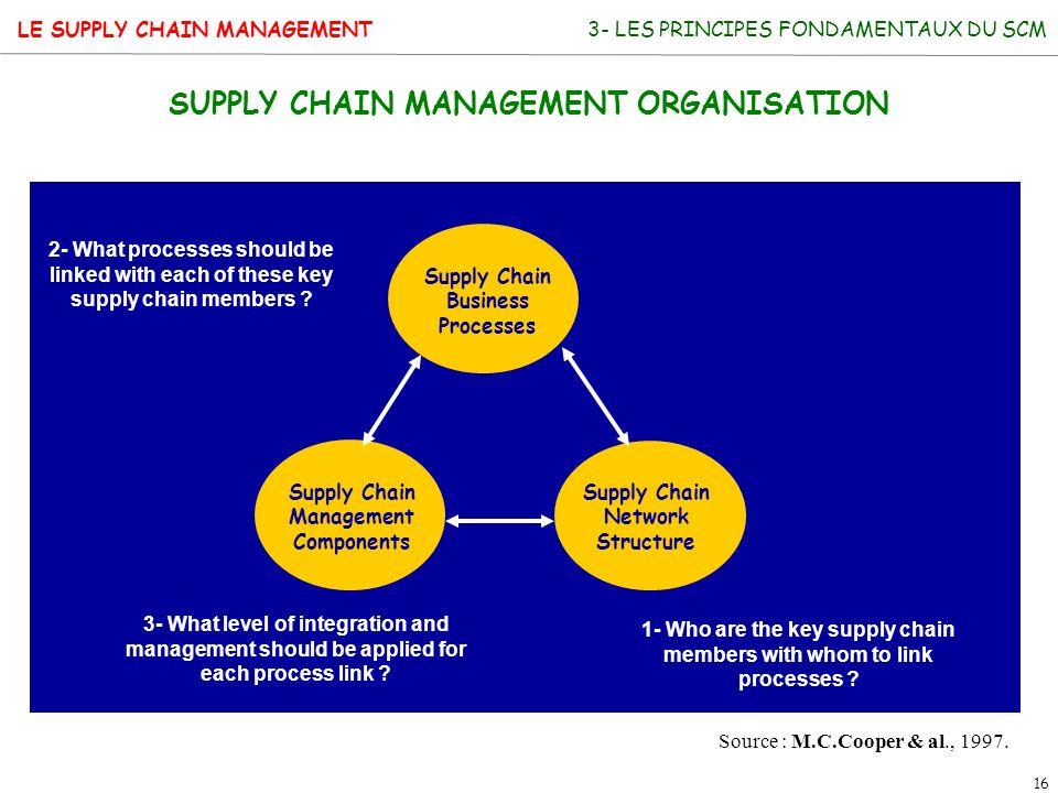 SUPPLY CHAIN MANAGEMENT ORGANISATION