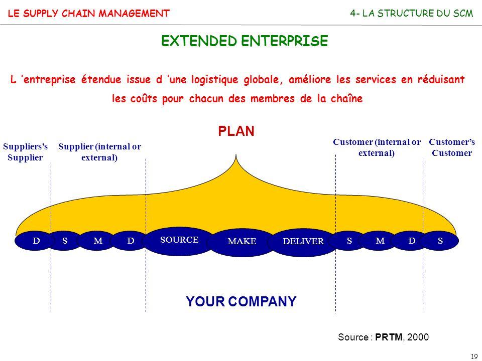Supplier (internal or external)