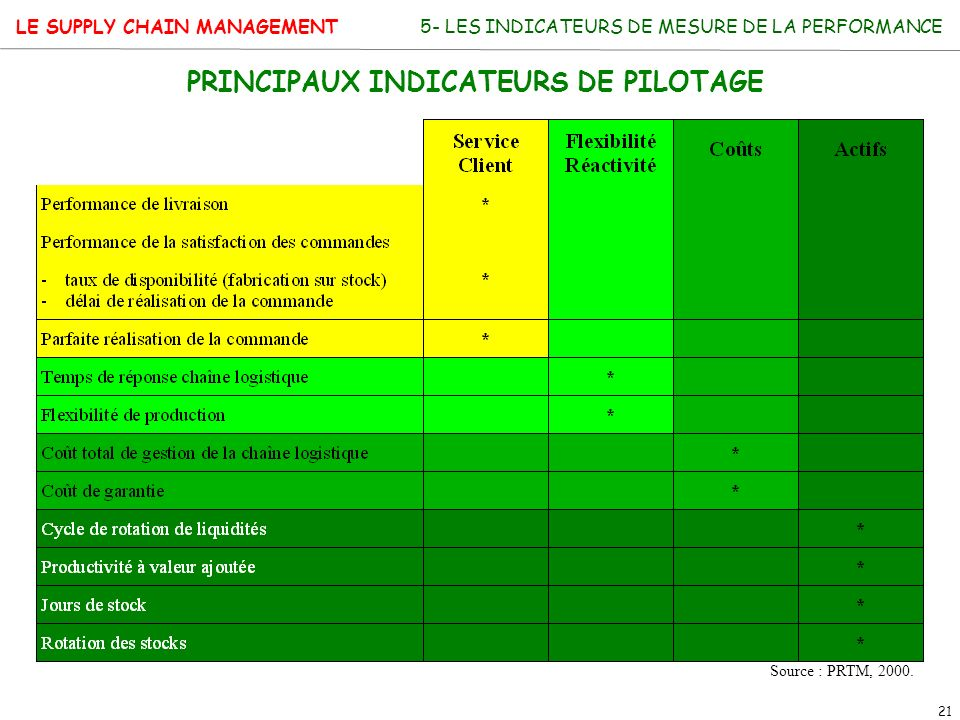 PRINCIPAUX INDICATEURS DE PILOTAGE
