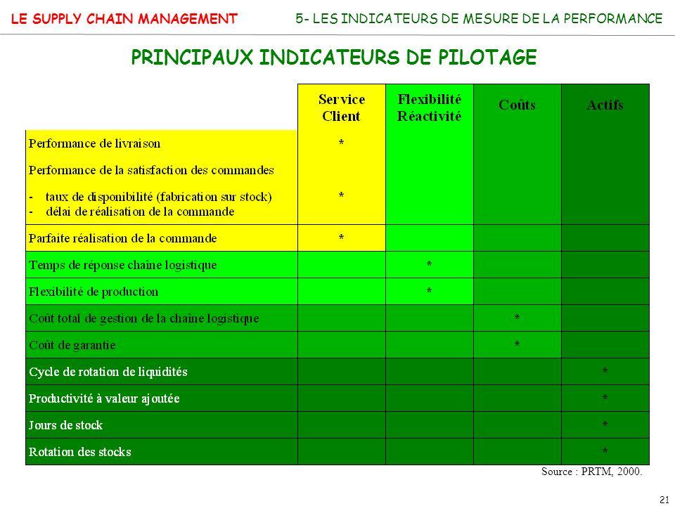 PRINCIPAUX INDICATEURS DE PILOTAGE