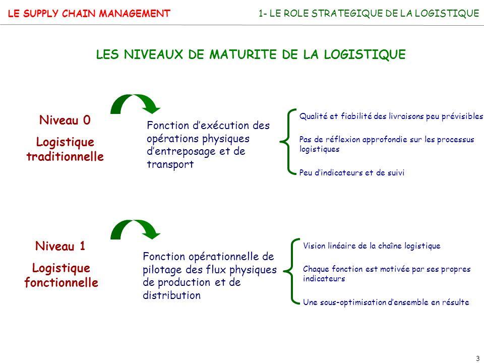 LES NIVEAUX DE MATURITE DE LA LOGISTIQUE