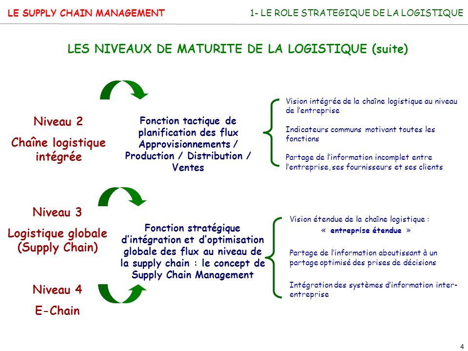 LES NIVEAUX DE MATURITE DE LA LOGISTIQUE (suite)