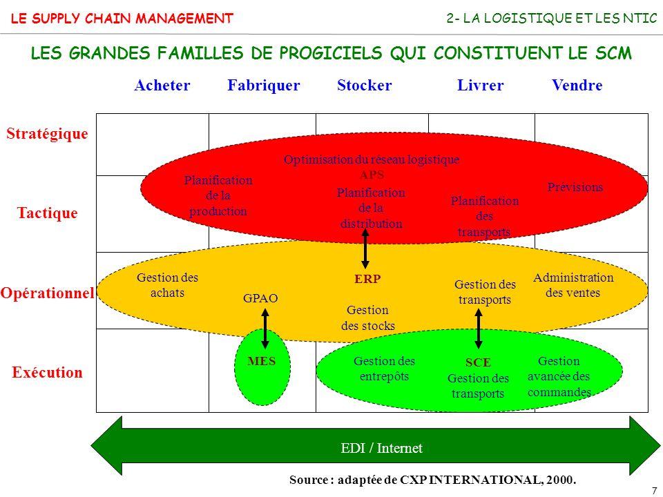 LES GRANDES FAMILLES DE PROGICIELS QUI CONSTITUENT LE SCM