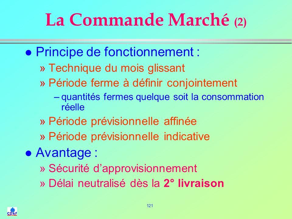 La Commande Marché (2) Principe de fonctionnement : Avantage :