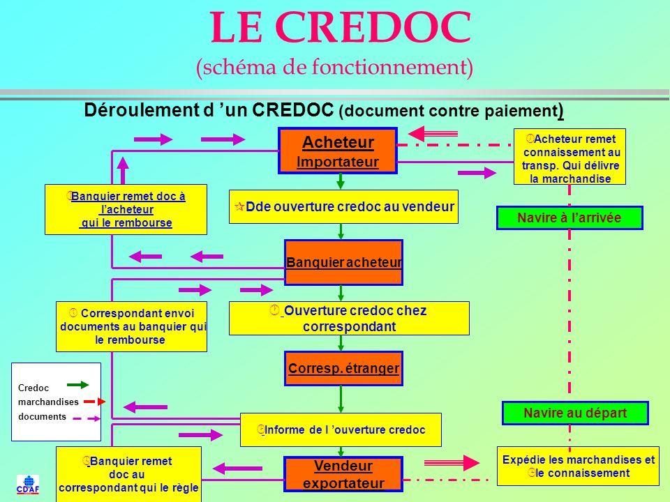 LE CREDOC (schéma de fonctionnement)