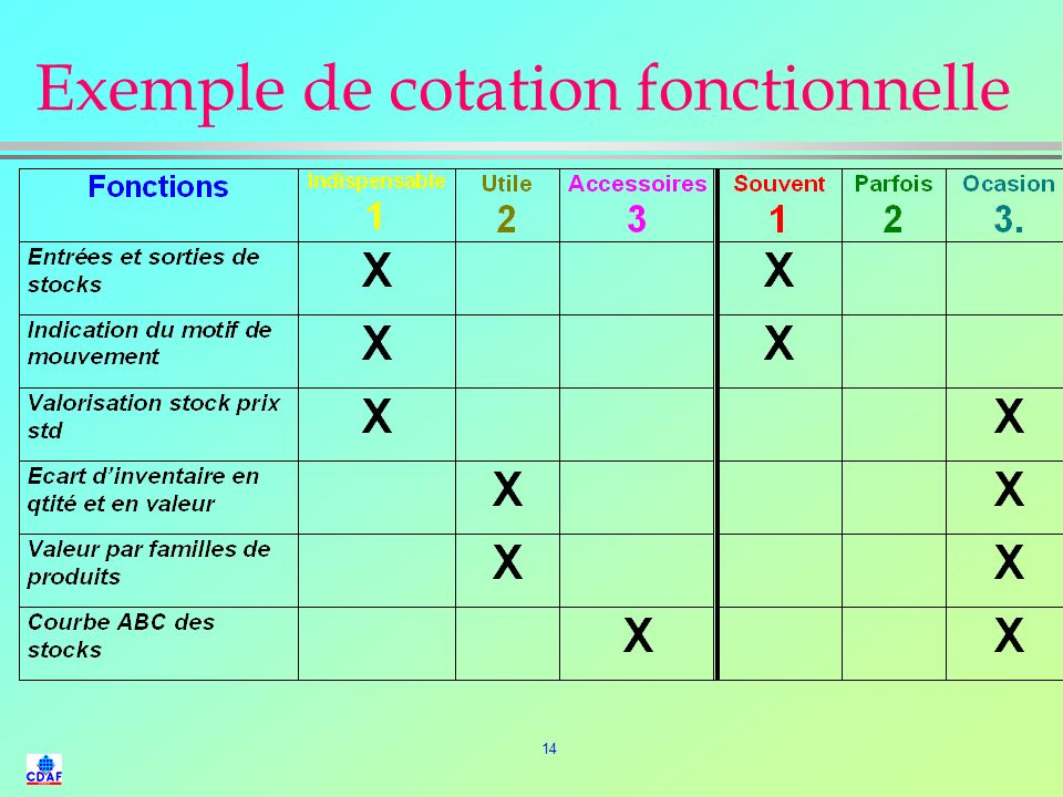 Exemple de cotation fonctionnelle