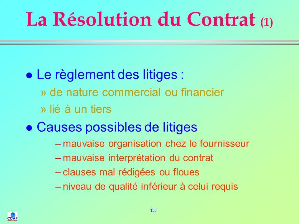 La Résolution du Contrat (1)