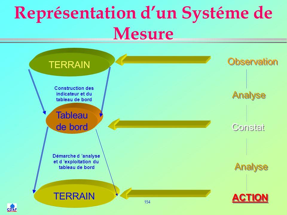 Représentation d'un Systéme de Mesure