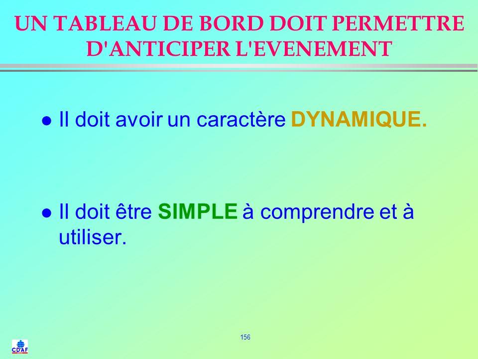 UN TABLEAU DE BORD DOIT PERMETTRE D ANTICIPER L EVENEMENT