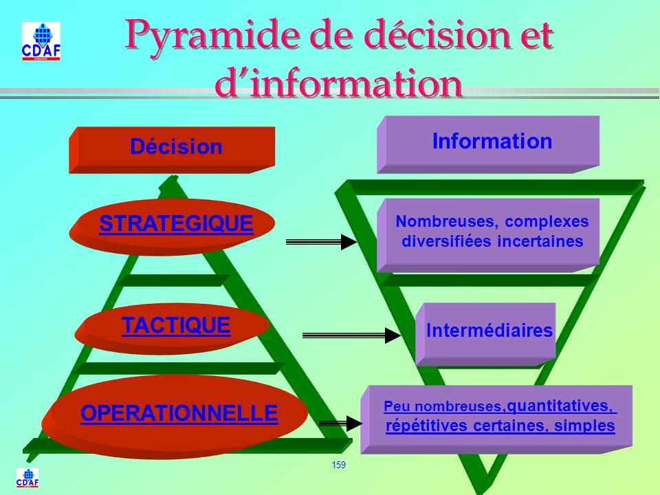 Pyramide de décision et d'information