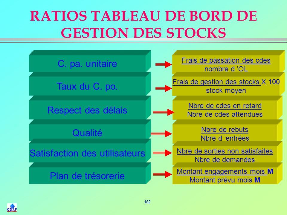 RATIOS TABLEAU DE BORD DE GESTION DES STOCKS