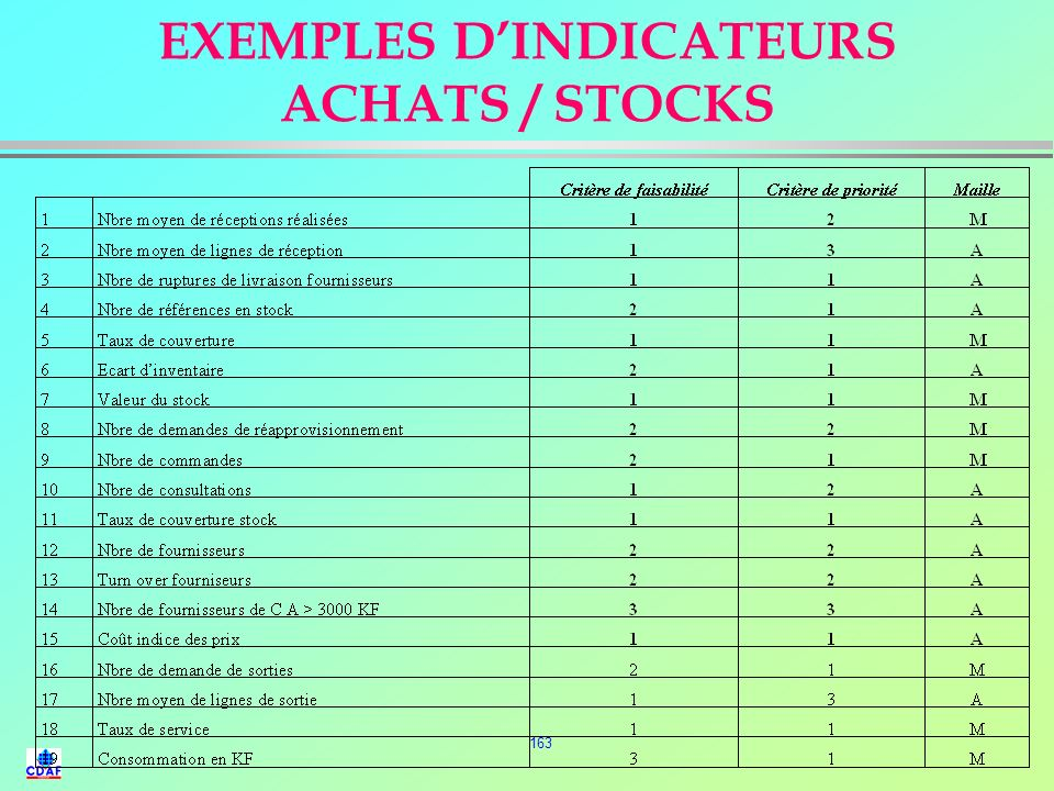 EXEMPLES D'INDICATEURS ACHATS / STOCKS