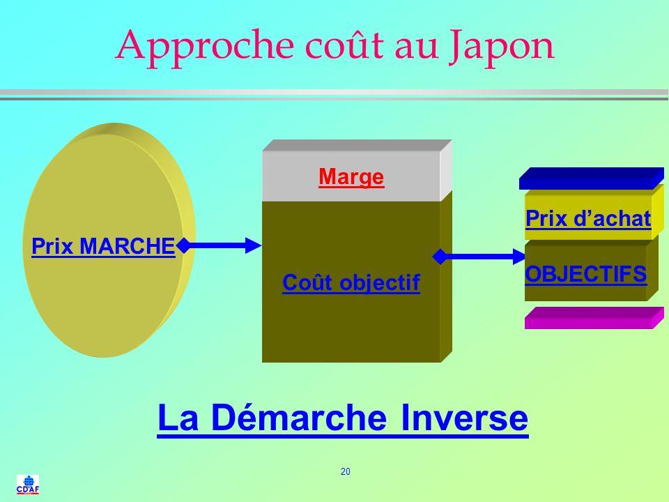Approche coût au Japon La Démarche Inverse Marge Prix MARCHE