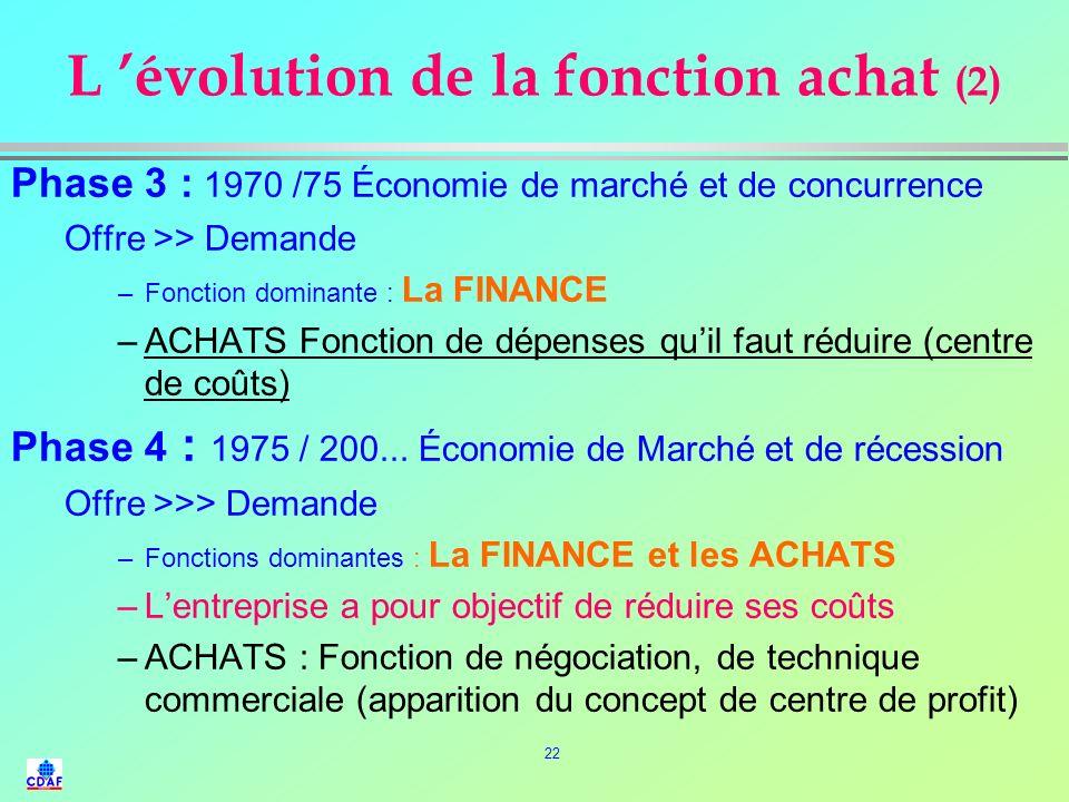 L 'évolution de la fonction achat (2)