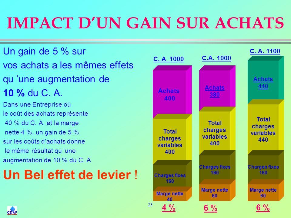 IMPACT D'UN GAIN SUR ACHATS