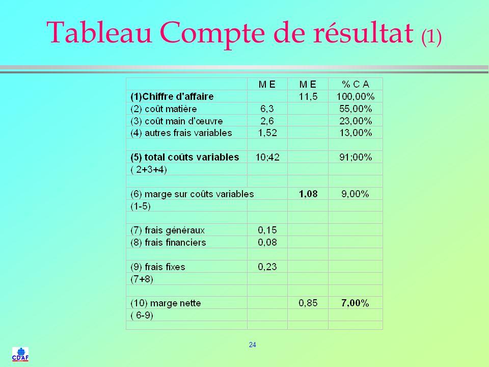 Tableau Compte de résultat (1)