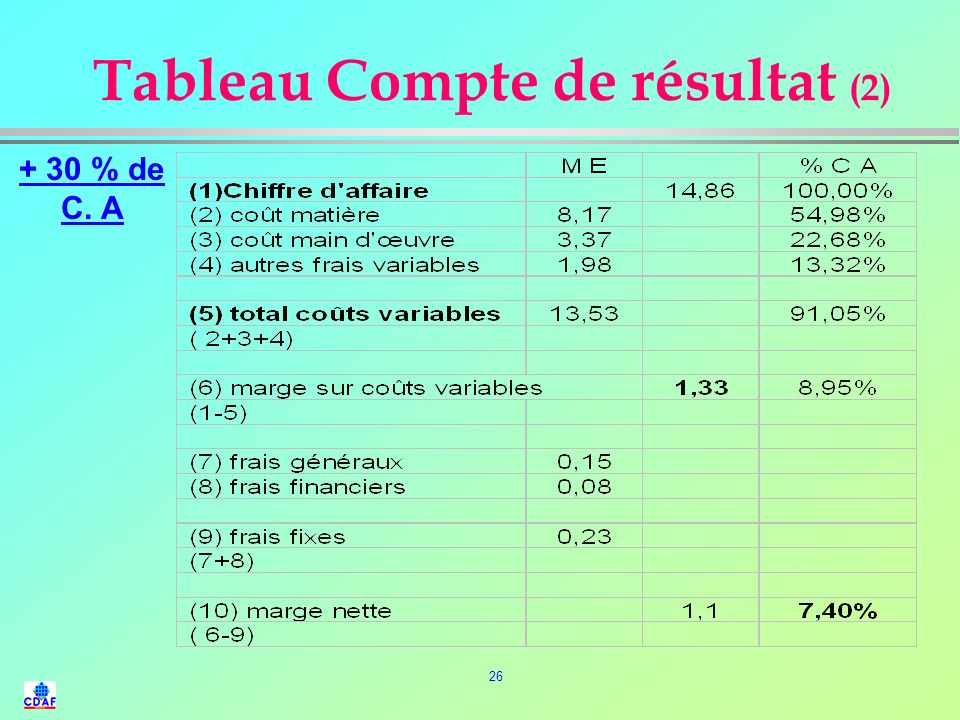Tableau Compte de résultat (2)