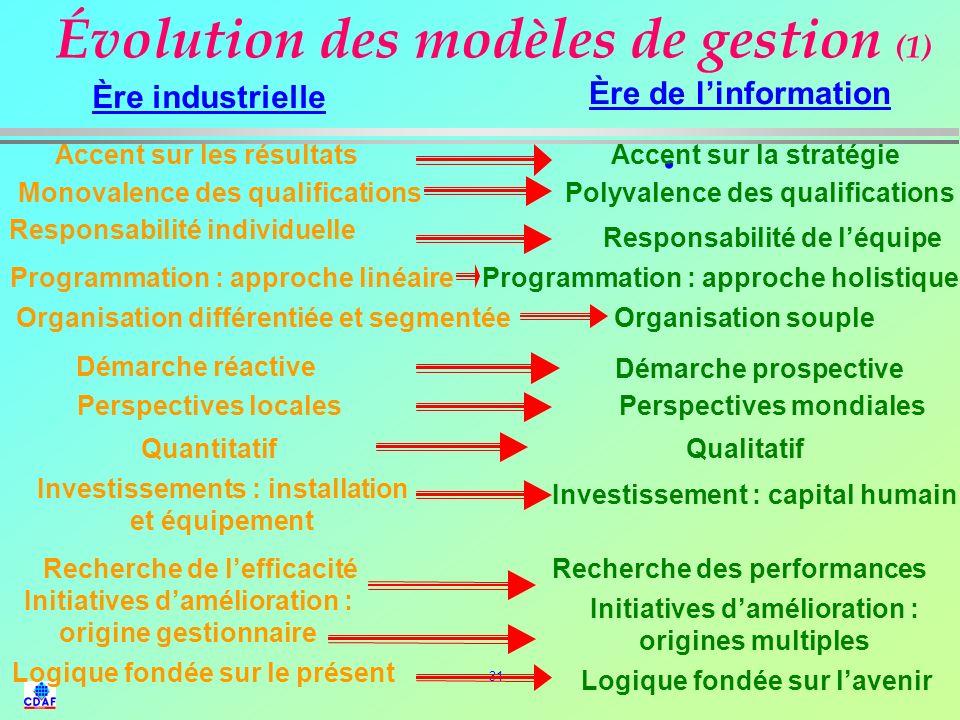 Évolution des modèles de gestion (1)