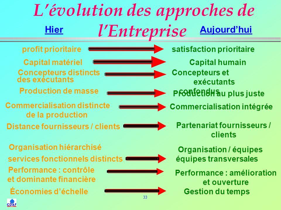 Hier Aujourd'hui L'évolution des approches de l'Entreprise