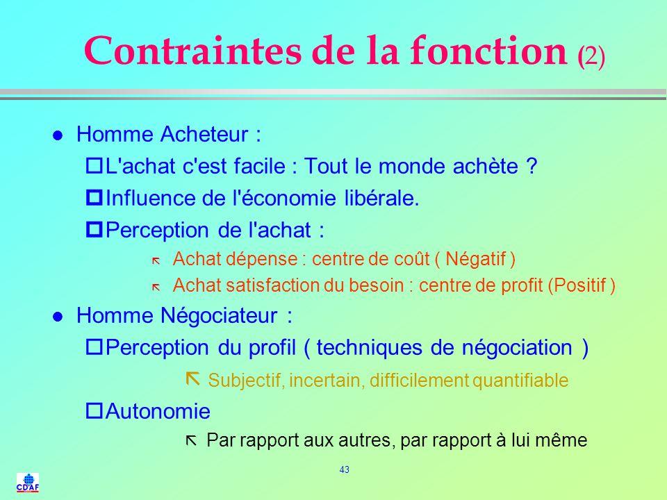 Contraintes de la fonction (2)