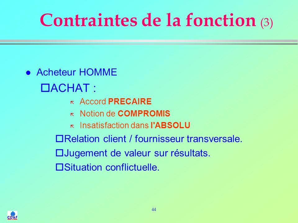 Contraintes de la fonction (3)