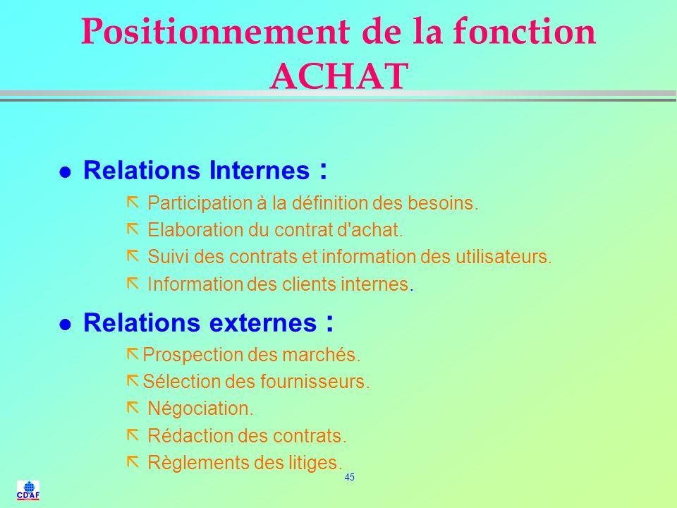 Positionnement de la fonction ACHAT