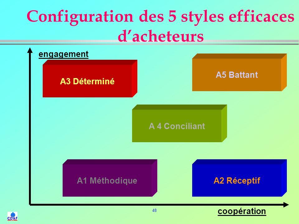 Configuration des 5 styles efficaces d'acheteurs