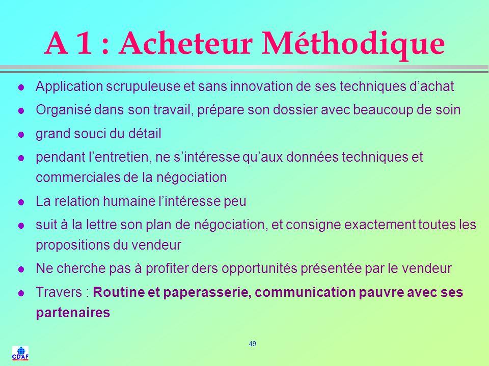 A 1 : Acheteur Méthodique