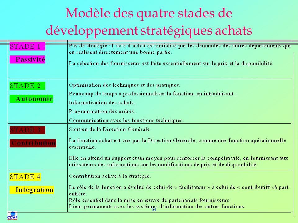 Modèle des quatre stades de développement stratégiques achats