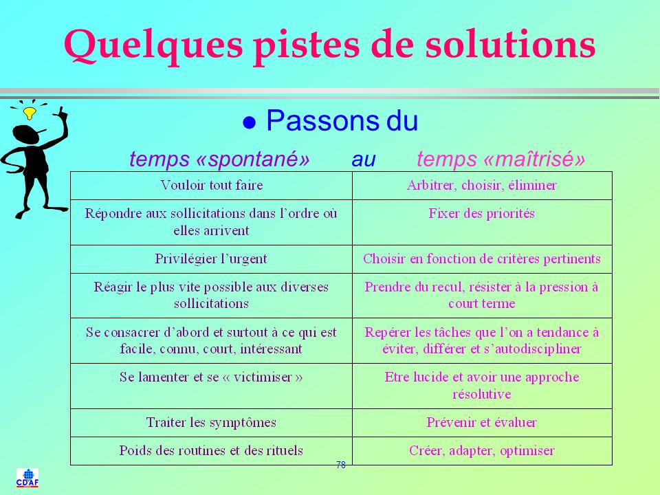 Quelques pistes de solutions