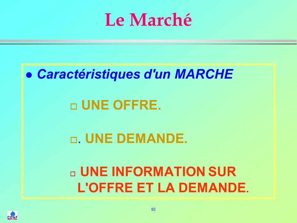 Le Marché Caractéristiques d un MARCHE UNE OFFRE. . UNE DEMANDE.