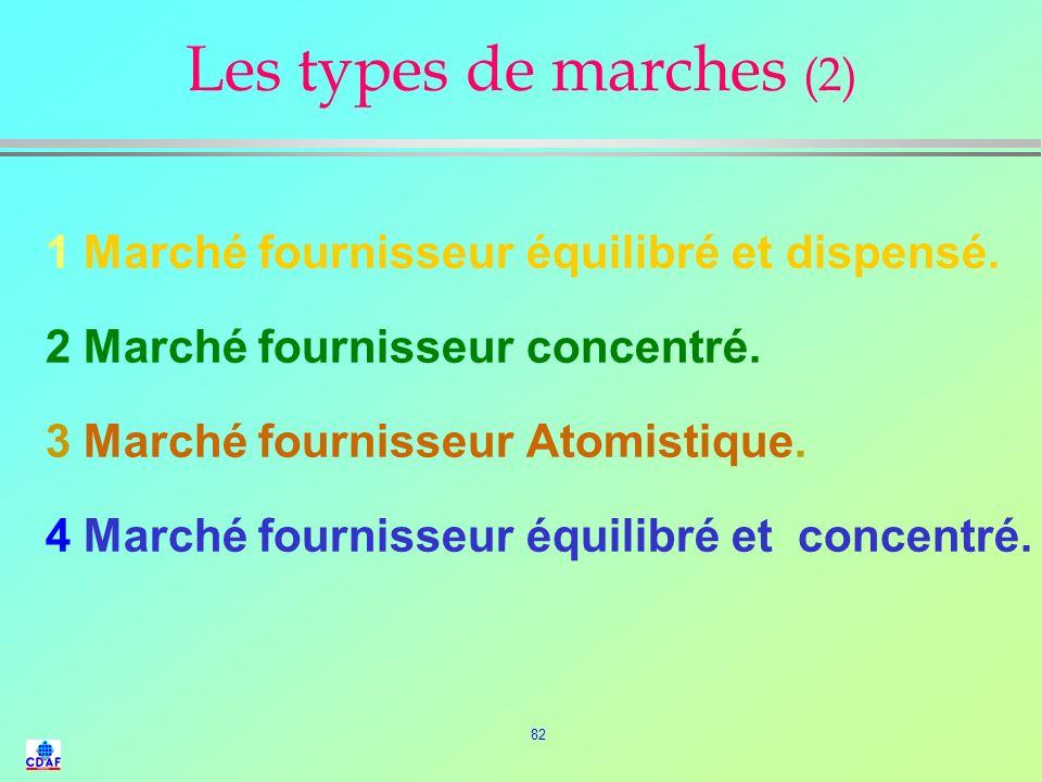 Les types de marches (2) 1 Marché fournisseur équilibré et dispensé.