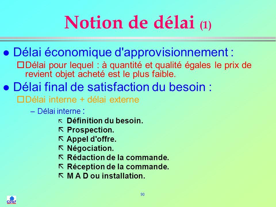 Notion de délai (1) Délai économique d approvisionnement :