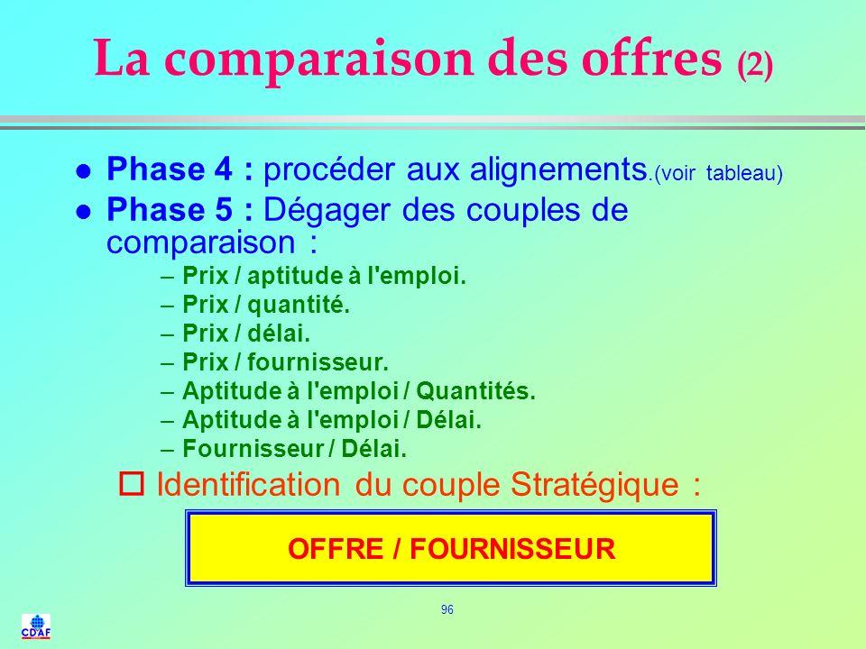 La comparaison des offres (2)