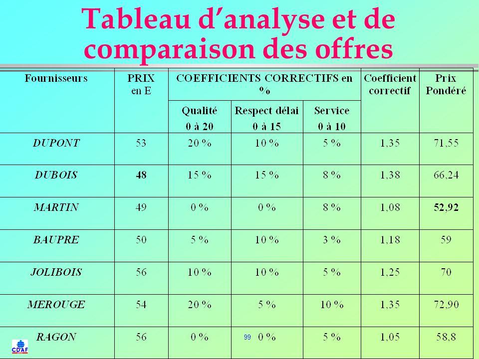 Tableau d'analyse et de comparaison des offres