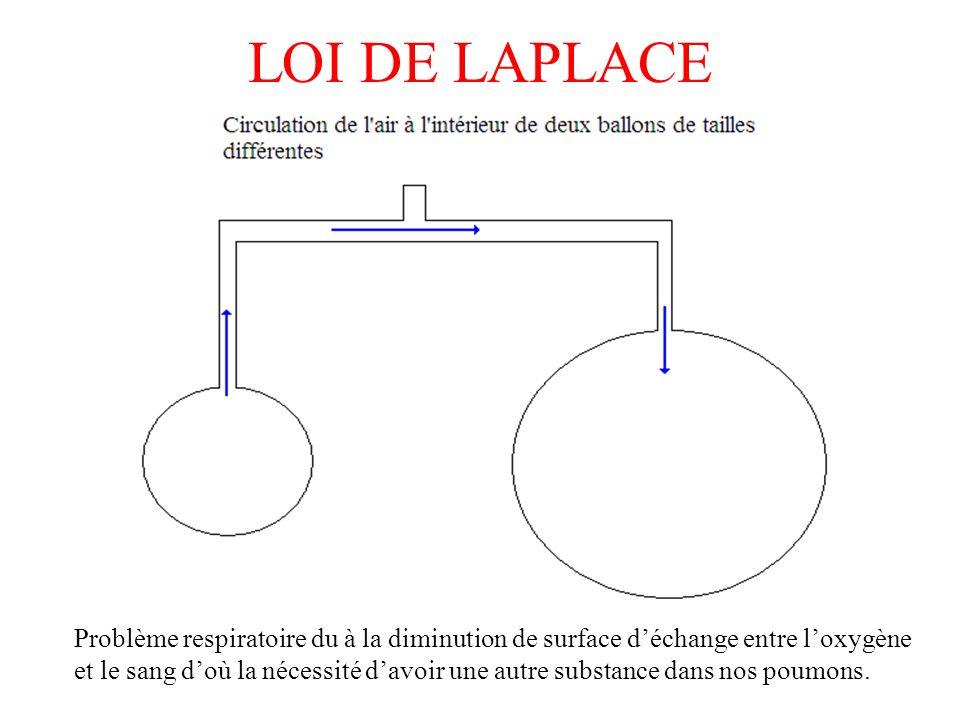 LOI DE LAPLACE