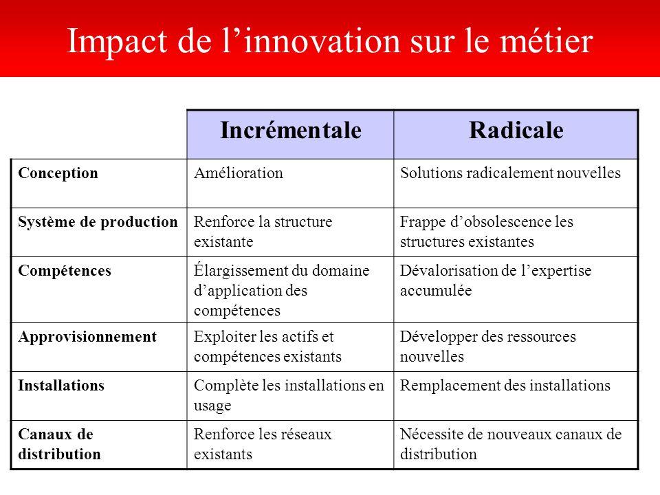 Impact de l'innovation sur le métier
