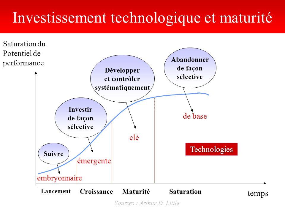 Investissement technologique et maturité